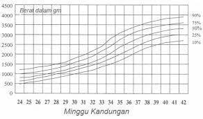 Iugr Vs Sga Growth Chart Small For Gestational Age Sga Portal Myhealth