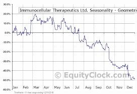 Immunocellular Therapeutics Ltd Otcmkt Imuc Seasonal