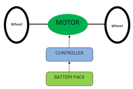 electric car motor diagram. Parts An Of Electric Vehicle And Direction The Flow Electricity. Car Motor Diagram