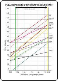 57 Inquisitive Polaris Spring Chart