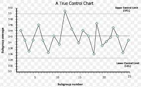Control Chart Quality Control Statistical Process Control
