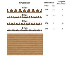 Corrugated Cardboard Thickness Chart Best Picture Of Chart