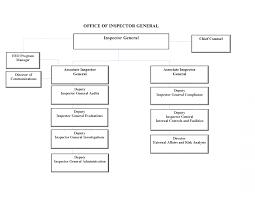 Organization Chart Federal Housing Finance Agency Oig