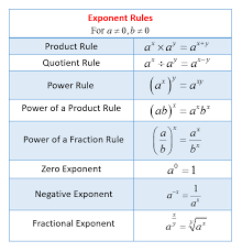 rules of exponents