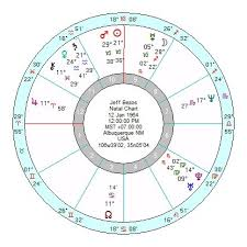 Bill Gates Birth Chart Jeff Bezos Bill Gates Amancio Ortega 9th Harmonic