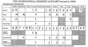 German Consonant Chart Dutch Linguistics Sound Phonetics