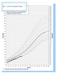 Russell Silver Syndrome Weight And The Growth Chart