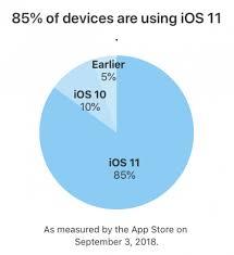 Ios 11 Adoption Rate Hits 85 Percent Android Oreo