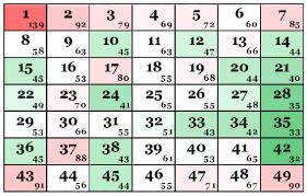 Baba Ijebu Chart 23 Explanatory Ghana Lottery Chart