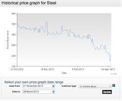 Lme Steel Billet Cash 3 Month Prices Dip Again Both Below