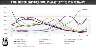 Results 2019 Golf Ball Survey