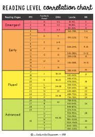 Reading Correlation Chart Reading Level Correlation Chart