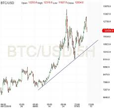 Bitcoin July 11 Preview Petros Steriotis