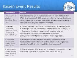 Conducting Successful Kaizen Events Ppt Download
