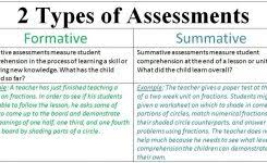 examples of formative assessment world of examples regarding types of formative assessment 2017 34yec0twcpdcfg4n02zpxm