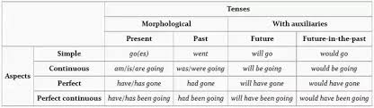 How Many Tenses Are There In English Quora