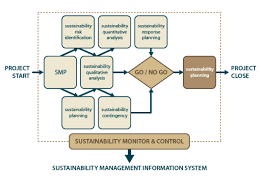 Project Management And Sustainability How To Create A