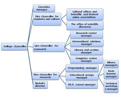 School Organization Charts Organization Chart Iran University Of Science Technology