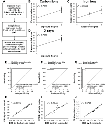 Our Mirna Models For Prediction Of Radiation Exposure Degree
