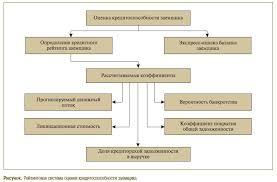 Курсовая на тему оценка кредитоспособности заёмщика Древний сайт  Факторы оказывающие влияние на кредитоспособность заемщика