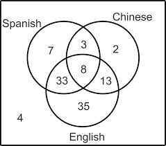 Amdm Venn Diagram Worksheet Answers Probability Using A Venn Diagram And Conditional Probability Ck 12