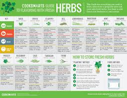 How To Use Herbs And Spices Chart 16 Rational Culinary Herb Chart
