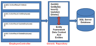 Repository Pattern Interesting Generic Repository Pattern In C