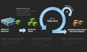 Powerpoint Project Management Templates Be Efficient With Agile Project Management