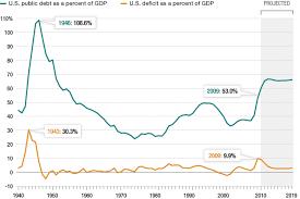 Us Deficit Chart U S Budget Deficit Debt Compared With Gdp Npr