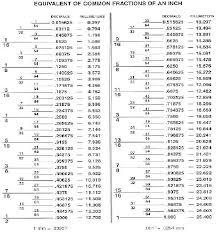 Drill Bit Fraction To Decimal Chart Drill Bit Size Guide Washers Split Locks Thru