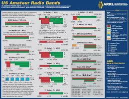 Ham Radio Comparison Chart Ham Radio Frequency Chart