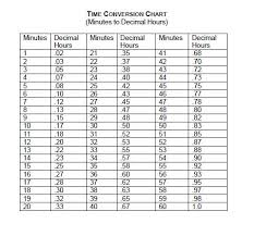 Hourly Payroll Calculator California Hourly Time Chart Buy And Invite