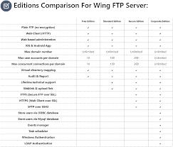 Ftp Chart Wing Ftp Server Help