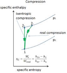 Isentropic Efficiency Turbine Compressor Nozzle