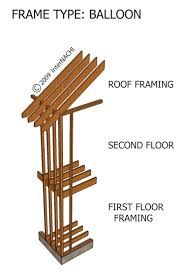Types of picture framing Truss Types Balloon Framing Department Of Energy Internachi Inspection Graphics Library Framing Framing Frame