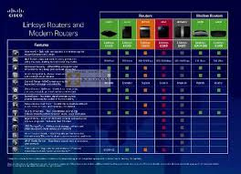 Cisco Certification Chart Cisco Data Center Certification Comparison Chart Cisco