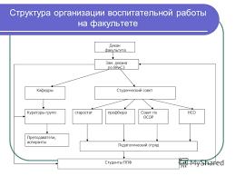 Презентация на тему Отчет об организации воспитательной работы  4 Структура организации воспитательной работы на факультете КафедрыСтуденческий