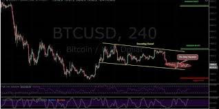 Btc Usd Chart Bitfinex Bitcoin Btc Price Analysis January 18 A Sharp Move Is