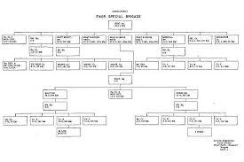 Iloilo Mission Hospital Organizational Chart Seventh Amphibious Force Command History 1945