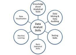 Data Analyst Job Duties How Can I Build A Successful Data Analyst Career Dzone