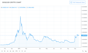 Dogecoin Price Watch Currency Continues Moving Up In The