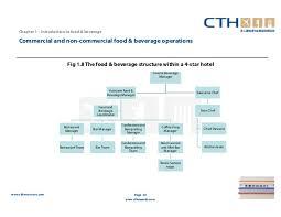 5 Star Hotel Organizational Chart Pdf