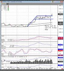 Gold Watch For Another 8 Move Kitco News