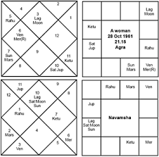Horoscope Chart In Tamil With Predictions 18 Disclosed Free Birth Chart Prediction In Tamil