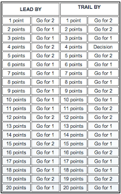 2 Point Conversion Chart 25 From Taking A Course To Getting Endorsed Part Two Point