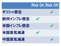 「典型的なリスク回避相場となった世界の金融市場」の画像検索結果