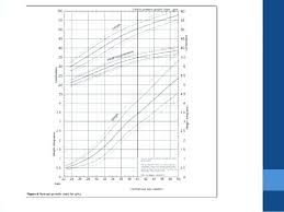 Newborn Growth Chart Olsen Growth Chart Complaintboard Me