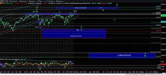 Market Update Chart On S P 500 Inx 60 Min