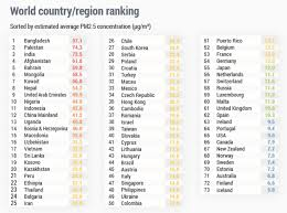 Eb World Level Chart Of The Worlds 100 Most Polluted Cities 99 Are In Asia