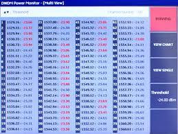 Dwdm Wavelengths Chart Dwdm Power Monitor Dwpm Notice